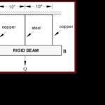 تحلیل تنش سه میله متصل به جسم صلب تحت بار حرارتی و مکانیکی (روش اول)-PDF