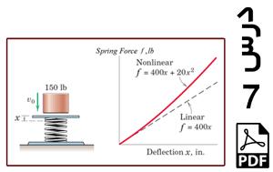 محاسبه حداکثر تغییر طول فنر خطی و غیر خطی تحت شرایط یکسان-PDF