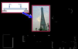 روش اجزاء محدود چرا و چگونه بوجود آمده است-PDF