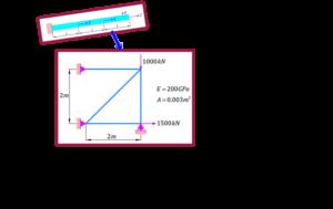 تعمیم معادلات اجزاء محدود از یک بعد به بعدهای بیشتر-PDF