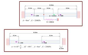 مدل سازی یک مسئله یک بعدی با روش اجزاء محدود در MATLAB