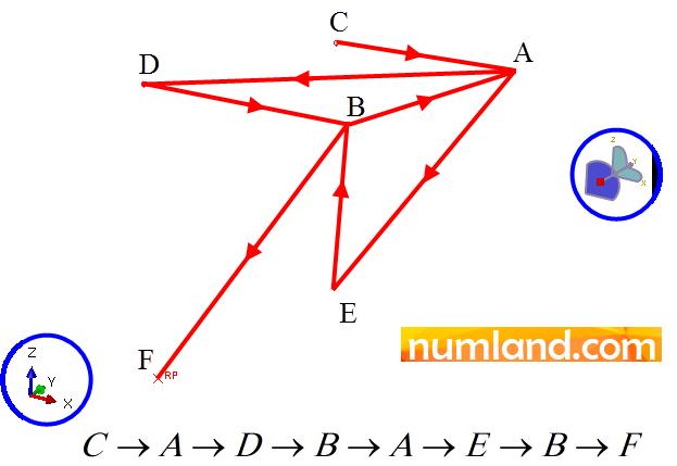 ترتیب انتخاب نقاط در فضای سه بعدی برای رسم خرپا