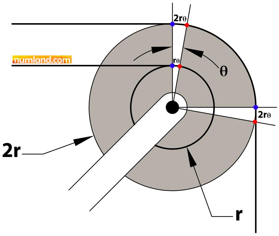 نحوه چرخش قرقره دوتایی و حرکت کابل
