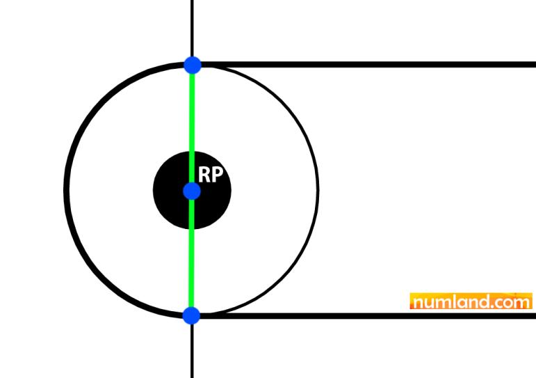 شماتیک روش قابل اجرا برای شبیه سازی قرقره B با Rigid Part