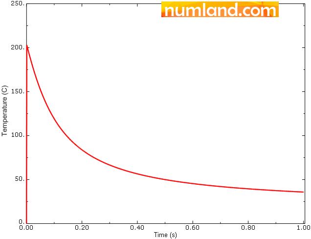 نمودار دما بر حسب زمان در گره واقع بر سطح پوشش