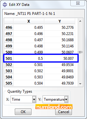 مقادیر عددی دما بر حسب زمان