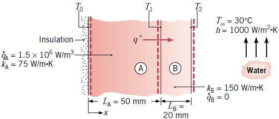 دیوار مرکب شامل دو دیوار از دو جنس مختلف با تولید حرارت داخلی