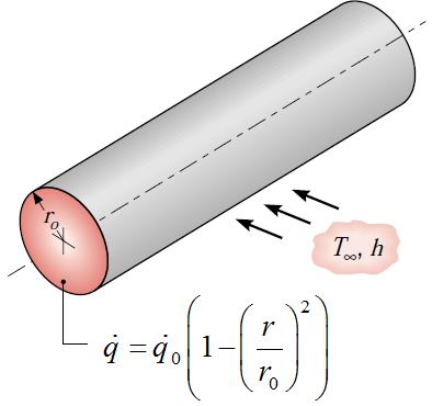 زباله های رادیواکتیو با تولید حرارت حجمی غیر یکنواخت