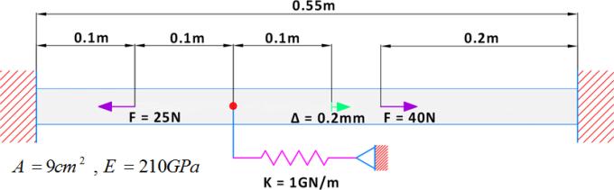میله دو سر گیردار با بارگذاری های نیرویی و جابجایی که به یک نقطه از آن فنر خطی متصل است