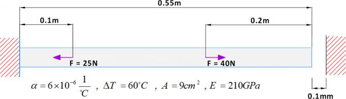 میله یکسر گیردار با بارگذاری های نیرویی و افزایش دما که بین سر آزاد آن و دیوار متناظرش، فاصله 0.1mm وجود دارد