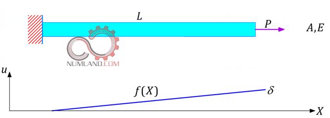 نمودار جابجایی ذرات میله