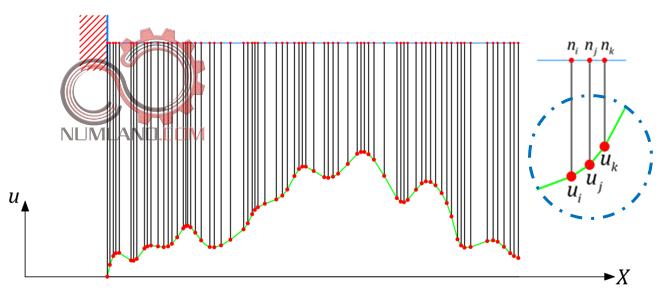 نقاط متناظر با نمودار روی مدل