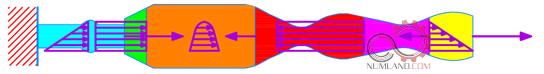 میله با بارگذاری و هندسه متغیر