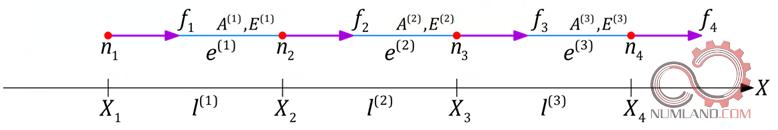 میله تحت بارگذاری با سطح مقطع و متریال متغیر