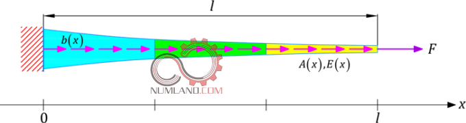 میله تحت بارگذاری با سطح مقطع متغیر