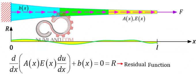 مفهوم Residual Function