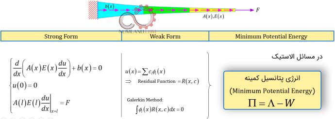 جمع بندی مراحل رویکرد عددی در روش اجزاء محدود
