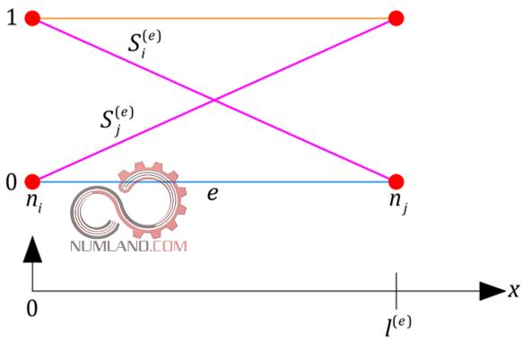نمودار Shape Function ها