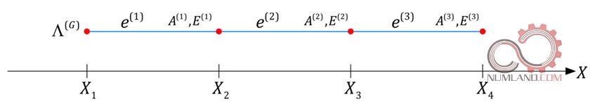 محدوده تغییرات حدود انتگرال در مختصات کلی (گلوبال)