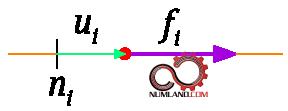 نیروی f اعمال شده روی گره n با جابجایی u