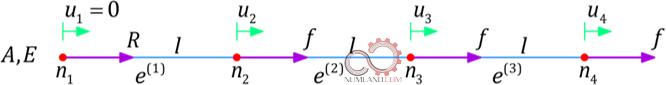 گسسته سازی میله در حال کشش با سه نیروی f