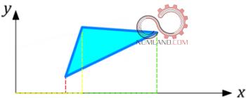 پوسته در فضای دوبعدی (2D)