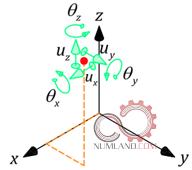جابجایی گره در سه راستا و چرخش حول سه محور