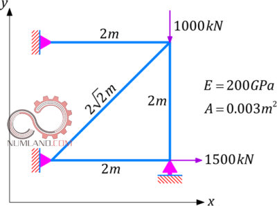 تعریف راستای محورهای مختصات و طول میله ها