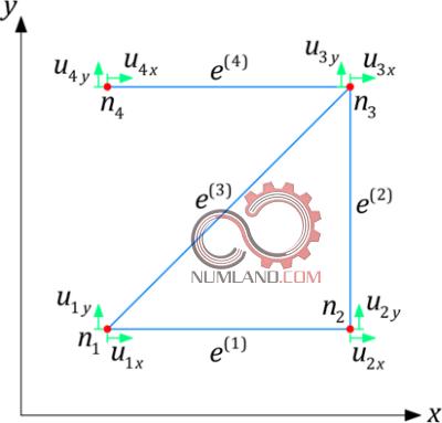 درجات آزادی و حرکت گره ها در راستای دو محور