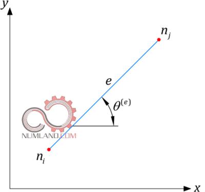 المان e که با محورهای مختصات زاویه دارد