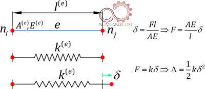 معادل سازی المان میله ای و فنر