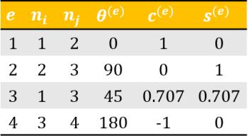 اطلاعات المان ها برای محاسبه ماتریس سختی